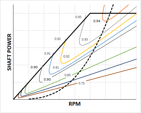 Electric Motor Power Curve with Efficiency